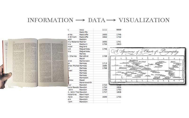 Image of Data Visualization for project